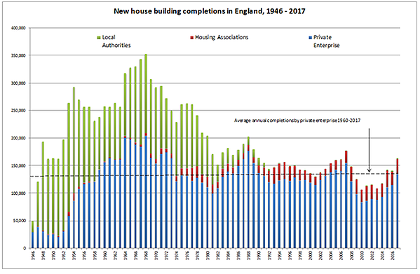 house building completions