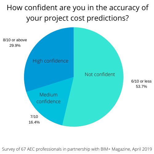 survey results - how confident are you in the accuracy of your project cost predictions?