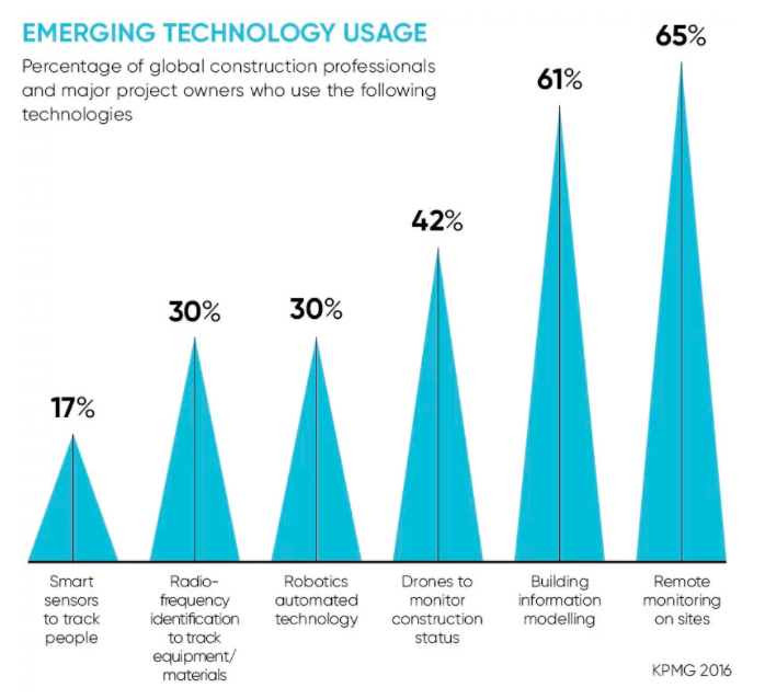 Graph which shows emerging technology usage among global construction professionals.
