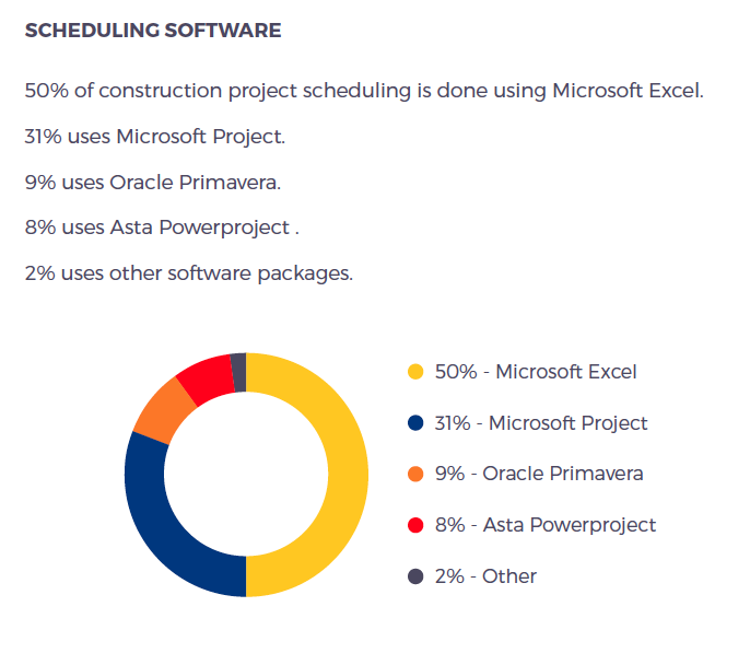 50 of all construction project scheduling is done with Microsoft Excel