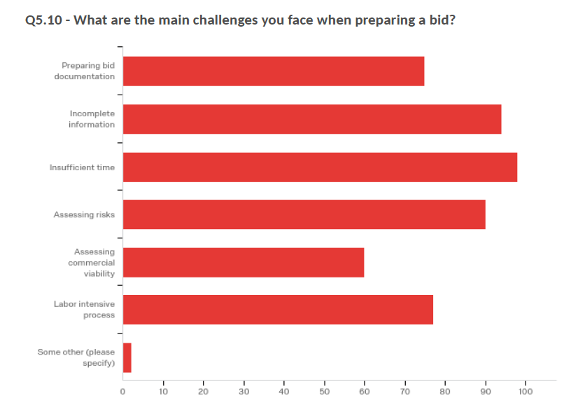 What are the main challenges you face when preparing a bid - survey answers