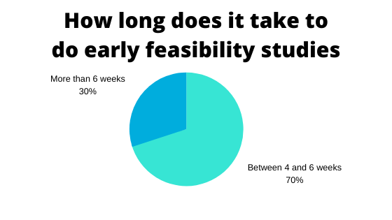 how long it takes to do early feasibility studies