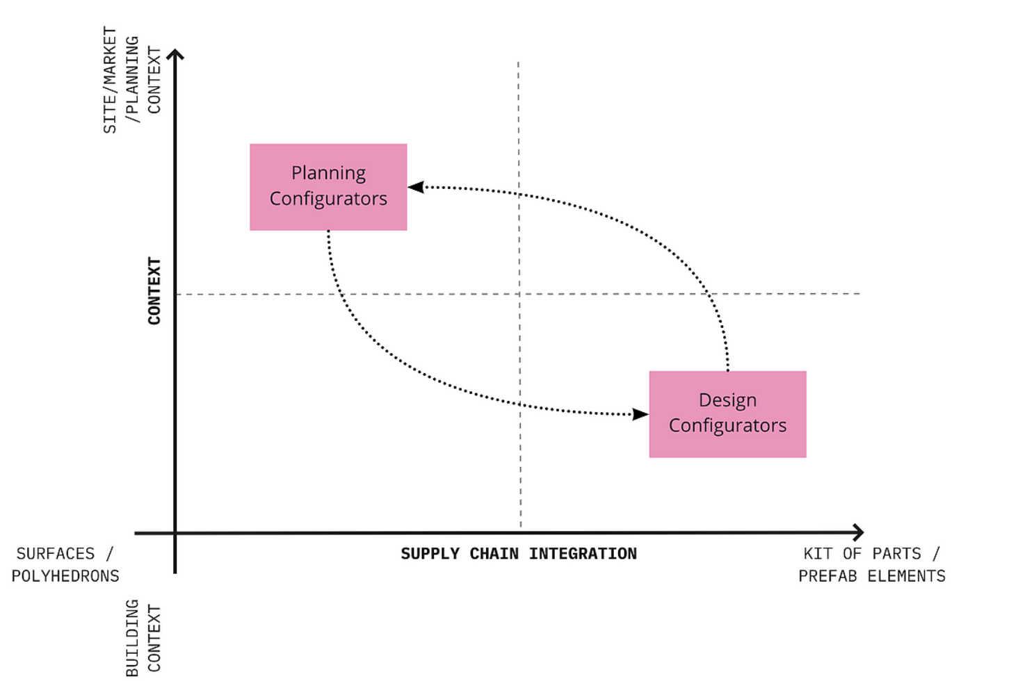 The difference between planning configurators and design configurators 7