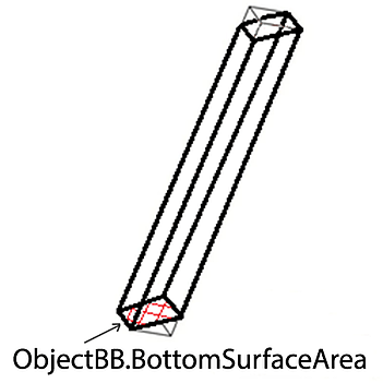 object-bb-bottom-surface-area