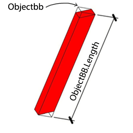 object-bb-length