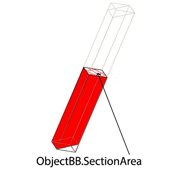 object-bb-section-area