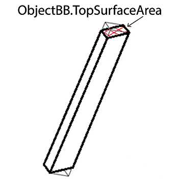 object-bb-top-surface-area