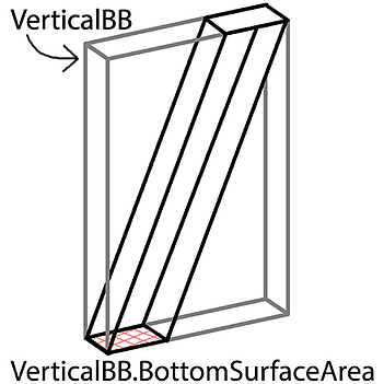 vertical-bb-bottom-surface-area