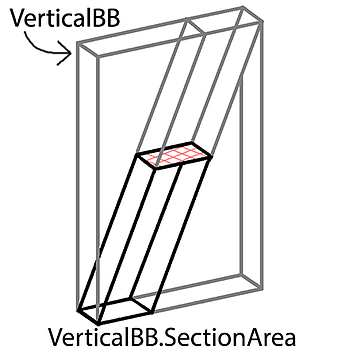 vertical-bb-section-area