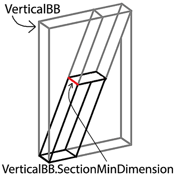 vertical-bb-section-min-dimension