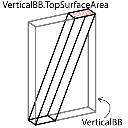 vertical-bb-top-surface-area